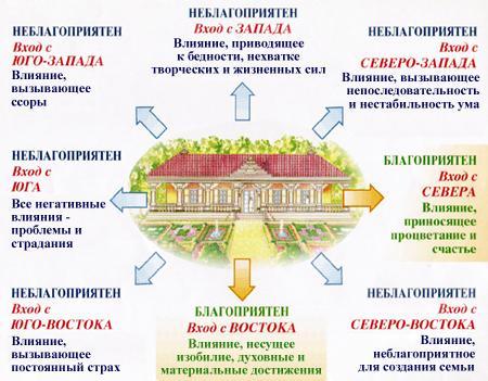 Правильные направления для ориентации зданий
